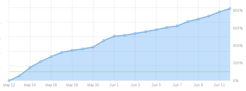 graph: up and to the right, to 800% funded